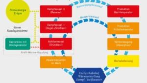 Kraft-Wärme-Kopplung Energiekonzept für Energiebahnhof der Fa. Renolit
